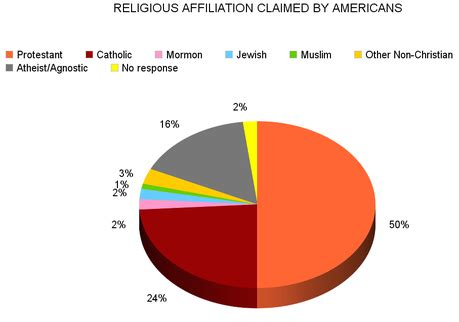 The Boisi Center Papers on Religion in the United States