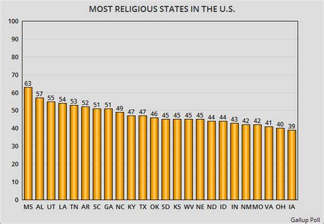 Religion in the united states essay